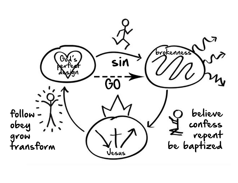 The Three Circles Gospel